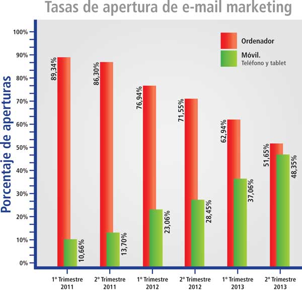apertura_email_marketing