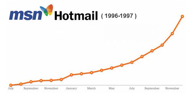 crecimiento_hotmail